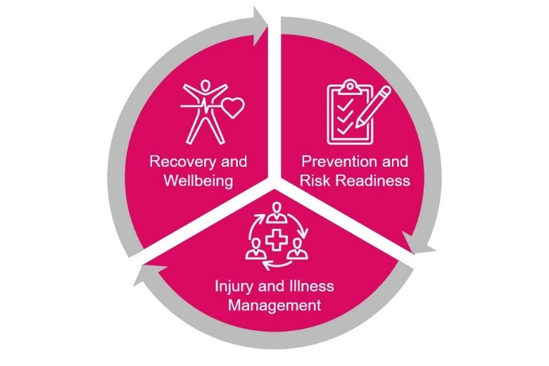 abd_circle_of_care_wellbeing
